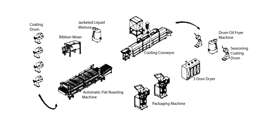 Nut Coating Line